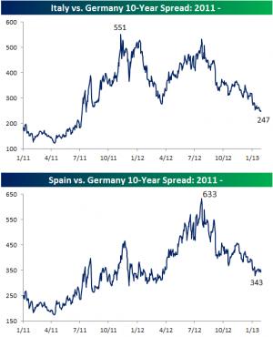 Euro Area Spreads Near 52-Week Lows