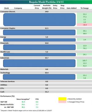 Bespoke's Model Stock Portfolio
