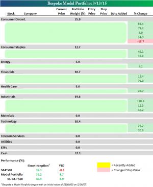 Bespoke's Model Stock Portfolio: 3/13/15
