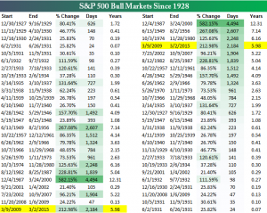 Historical Bull Markets for the S&P 500