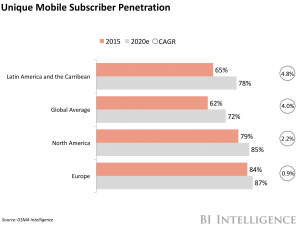How digital is upending payments worldwide and what it says about the future