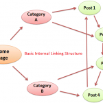 Best Practices of Internal Linking for SEO Benefits