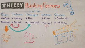 The Theory Behind Ranking Factors — Whiteboard Friday