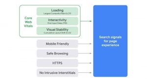 5 Important Google Ranking Factors You Should Know