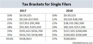 Tax Hikes Are Coming This Year (And What You Should Do About Them…)